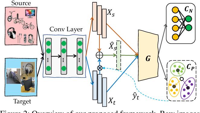 Figure 3 for Towards Fair Knowledge Transfer for Imbalanced Domain Adaptation