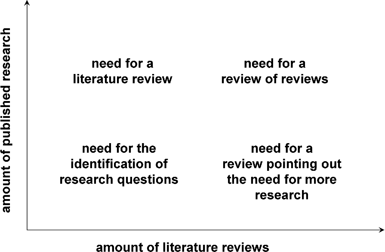 simple literature review