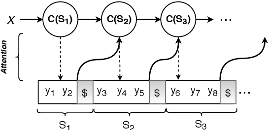 Figure 2 for Neural Data-to-Text Generation via Jointly Learning the Segmentation and Correspondence