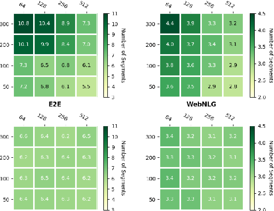 Figure 4 for Neural Data-to-Text Generation via Jointly Learning the Segmentation and Correspondence