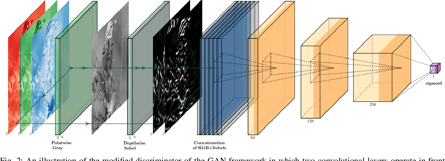Figure 2 for Image Clustering using an Augmented Generative Adversarial Network and Information Maximization