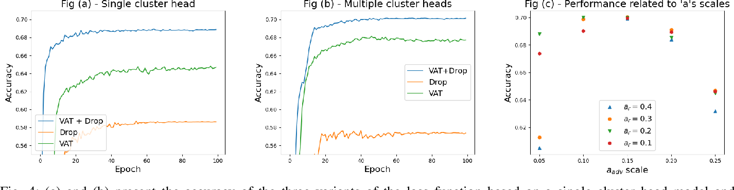 Figure 4 for Image Clustering using an Augmented Generative Adversarial Network and Information Maximization