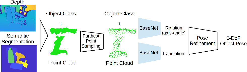 Figure 1 for 6D Object Pose Regression via Supervised Learning on Point Clouds