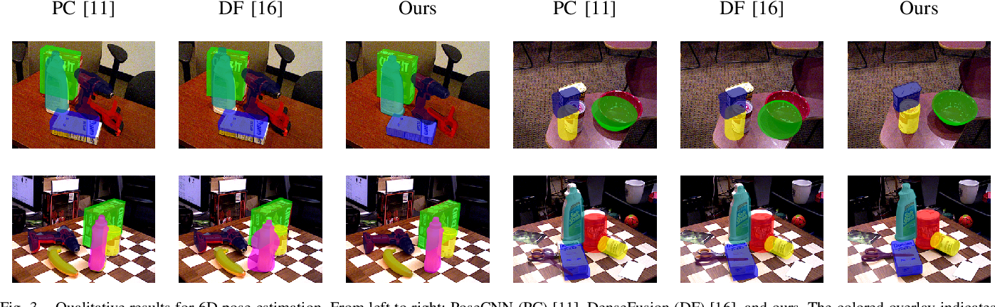 Figure 3 for 6D Object Pose Regression via Supervised Learning on Point Clouds
