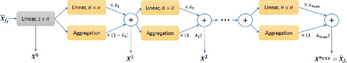 Figure 4 for Generalization in Deep RL for TSP Problems via Equivariance and Local Search