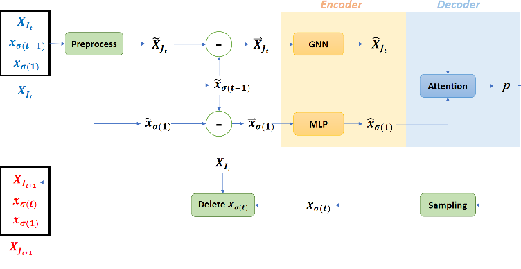 Figure 1 for Generalization in Deep RL for TSP Problems via Equivariance and Local Search