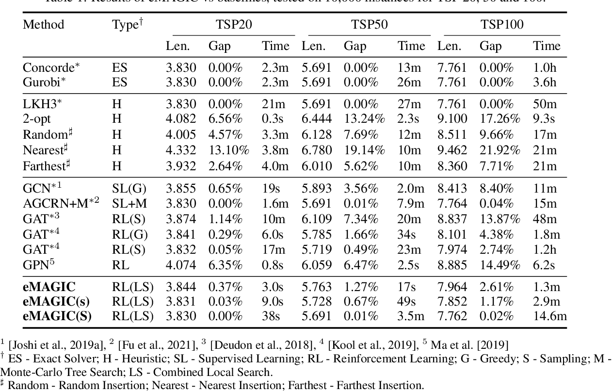 Figure 2 for Generalization in Deep RL for TSP Problems via Equivariance and Local Search