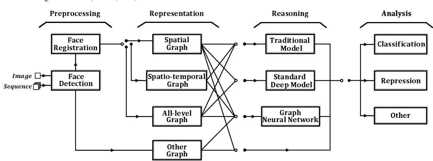 Figure 3 for Graph-based Facial Affect Analysis: A Review of Methods, Applications and Challenges