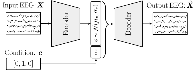 Figure 1 for On the use of generative deep neural networks to synthesize artificial multichannel EEG signals