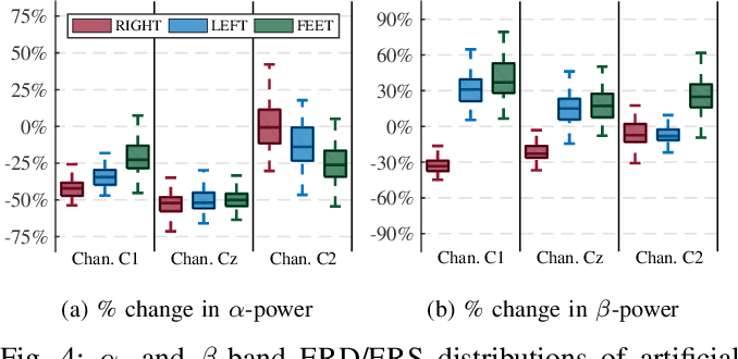 Figure 4 for On the use of generative deep neural networks to synthesize artificial multichannel EEG signals