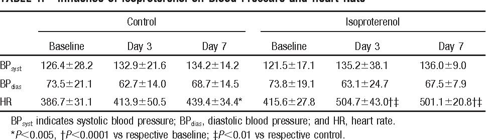 PDF] Chronic beta-adrenergic stimulation induces myocardial