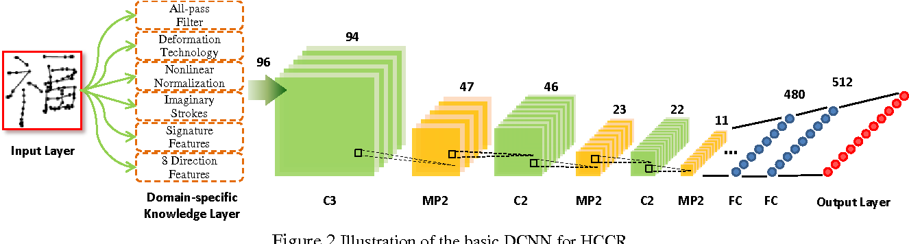 Figure 3 for DropSample: A New Training Method to Enhance Deep Convolutional Neural Networks for Large-Scale Unconstrained Handwritten Chinese Character Recognition