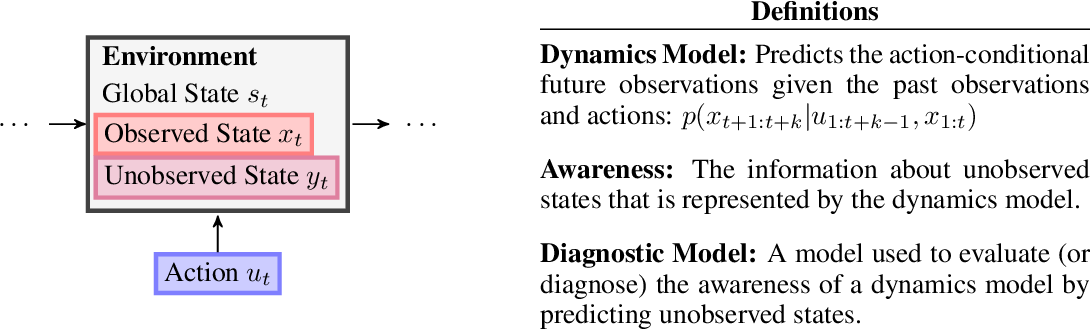 Figure 3 for Learning Awareness Models