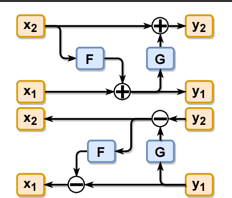 Figure 1 for Training Generative Reversible Networks