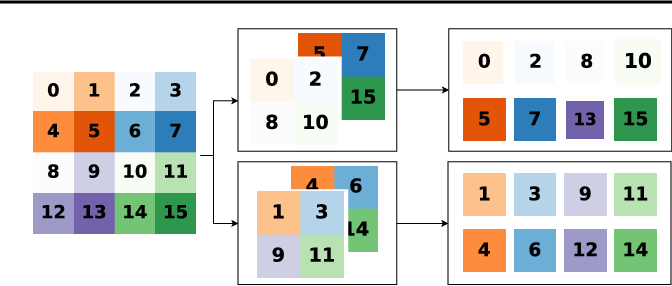 Figure 3 for Training Generative Reversible Networks