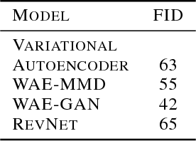 Figure 2 for Training Generative Reversible Networks
