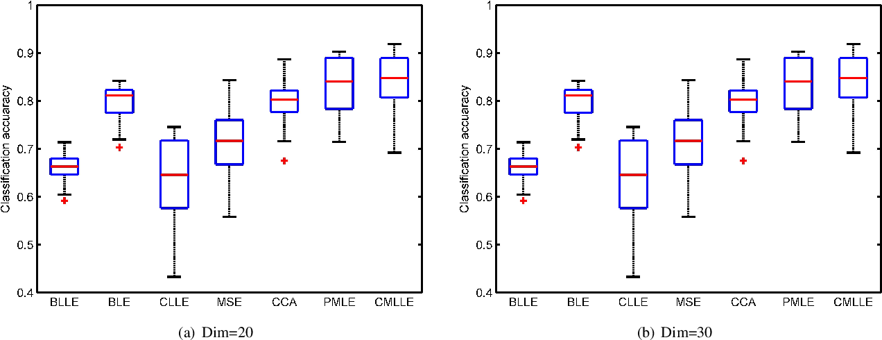 Figure 3 for The Similarity-Consensus Regularized Multi-view Learning for Dimension Reduction