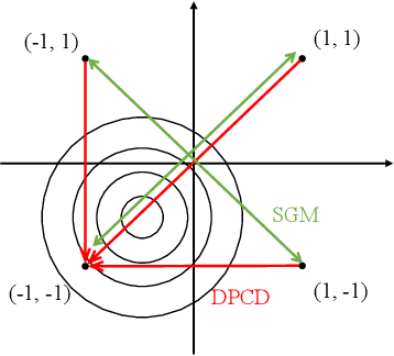 Figure 1 for Fast Large-Scale Discrete Optimization Based on Principal Coordinate Descent
