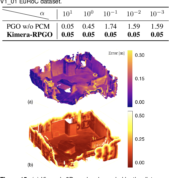 Figure 4 for Kimera: from SLAM to Spatial Perception with 3D Dynamic Scene Graphs