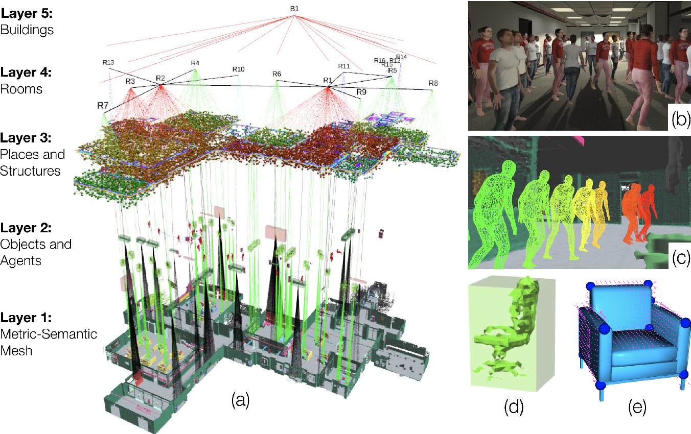 Figure 1 for Kimera: from SLAM to Spatial Perception with 3D Dynamic Scene Graphs