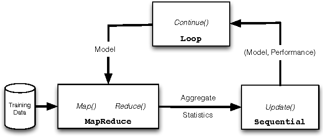 Figure 1 for Iterative MapReduce for Large Scale Machine Learning