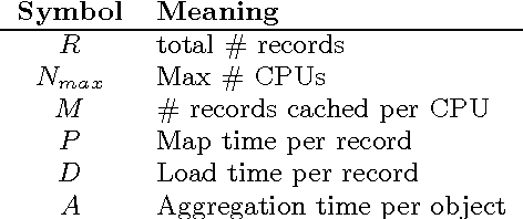 Figure 2 for Iterative MapReduce for Large Scale Machine Learning