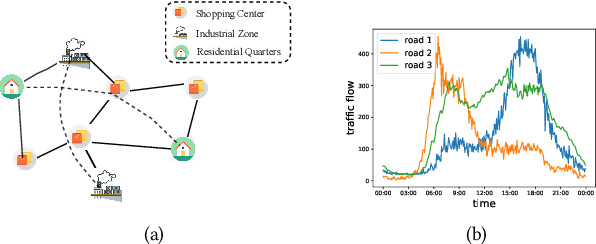 Figure 1 for Spatial-Temporal Graph ODE Networks for Traffic Flow Forecasting
