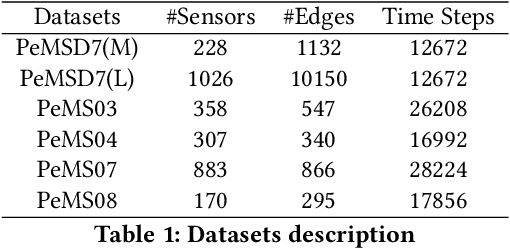 Figure 2 for Spatial-Temporal Graph ODE Networks for Traffic Flow Forecasting