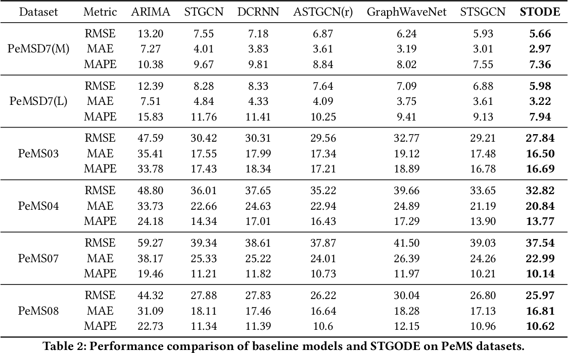 Figure 4 for Spatial-Temporal Graph ODE Networks for Traffic Flow Forecasting