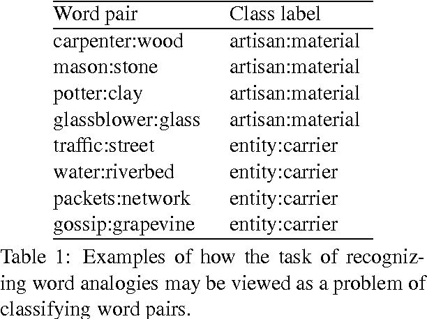 A Uniform Approach To Analogies Synonyms Antonyms And