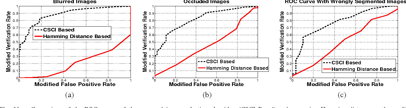Fig. 10. Comparison of the ROC curves of the proposed image selection algorithm (CSCI Based) and one using Hamming distance as the quality measure(Hamming Distance Based) using clean iris images in the gallery and probe images containing (a) Blurring (b) Occlusions and (c) Segmentation Errors. Note that CSCI based image selection performs significantly better than Hamming distance based selection when the image quality is poor.
