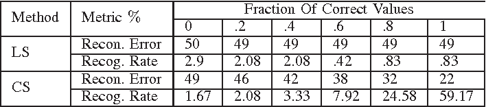 TABLE IV RECONSTRUCTION ERROR AND RECOGNITION RATE KNOWING THE EXACT CANCELABLE TEMPLATE AND FRACTION OF ENTRIES IN THE PROJECTION MATRIX