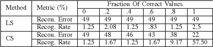TABLE V RECONSTRUCTION ERROR AND RECOGNITION RATE KNOWING THE EXACT PROJECTION MATRIX AND FRACTION OF ENTRIES IN THE CANCELABLE TEMPLATE