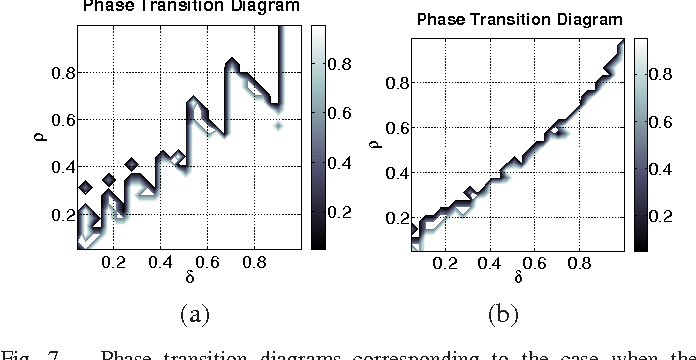 Fig. 7. Phase transition diagrams corresponding to the case when the dictionary is (a) GD and (b) ΦGD, where G is the Gabor transformation matrix and Φ is the random projection matrix for cancelability. In both figures, we observe a phase transition from lower region where the `0/`1 equivalence holds, to the upper region, where one must use combinatorial search to recover the sparsest solution.