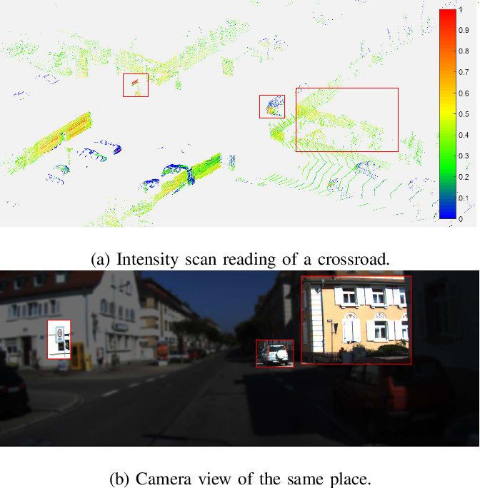 Figure 2 for Intensity Scan Context: Coding Intensity and Geometry Relations for Loop Closure Detection