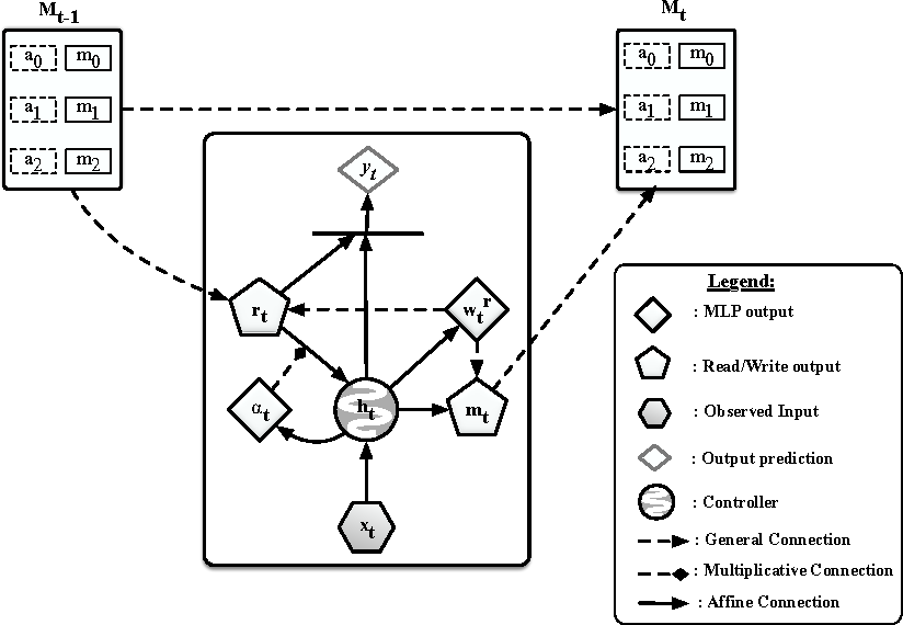 Figure 1 for Memory Augmented Neural Networks with Wormhole Connections