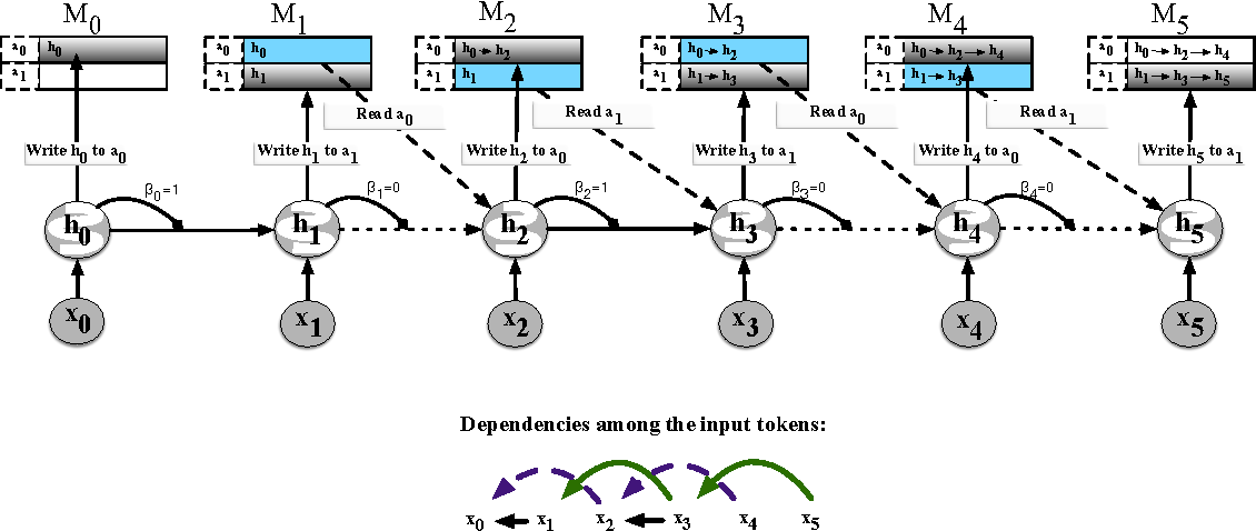 Figure 3 for Memory Augmented Neural Networks with Wormhole Connections