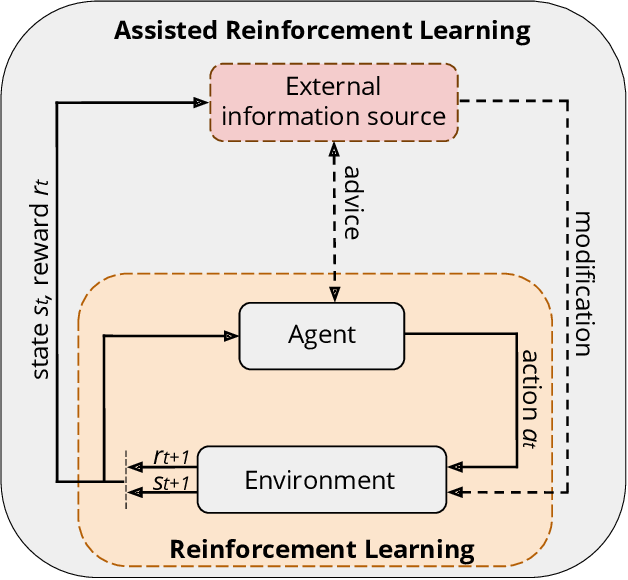 Figure 1 for A Conceptual Framework for Externally-influenced Agents: An Assisted Reinforcement Learning Review