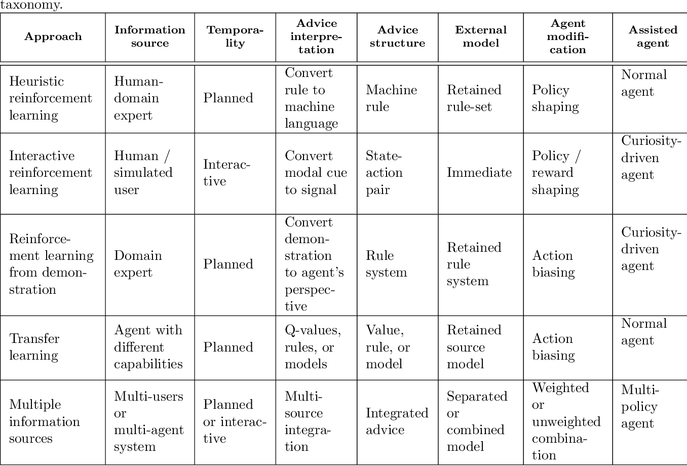 Figure 2 for A Conceptual Framework for Externally-influenced Agents: An Assisted Reinforcement Learning Review