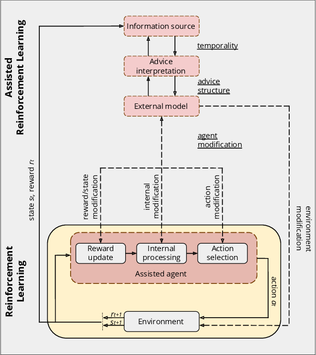 Figure 3 for A Conceptual Framework for Externally-influenced Agents: An Assisted Reinforcement Learning Review
