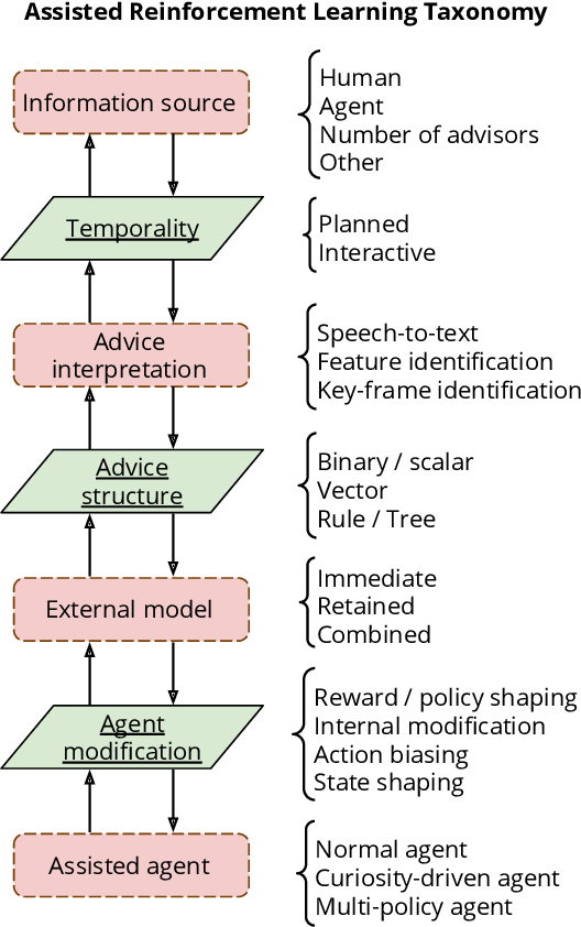 Figure 4 for A Conceptual Framework for Externally-influenced Agents: An Assisted Reinforcement Learning Review