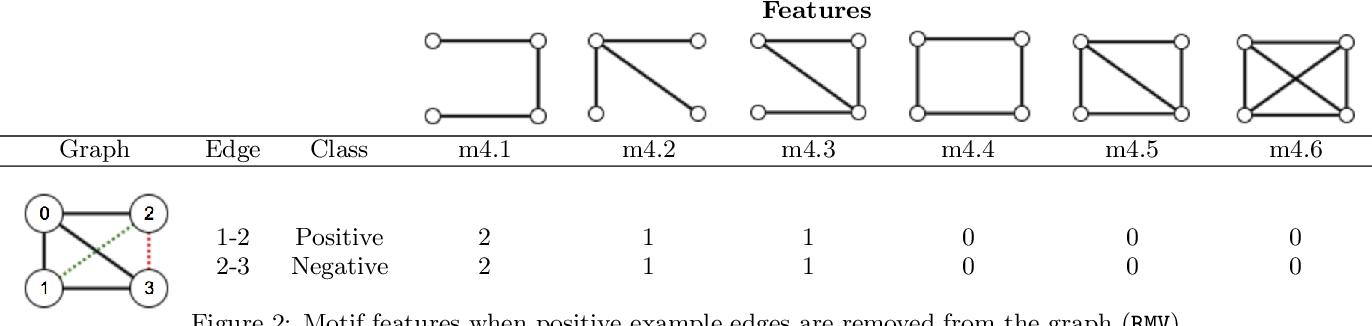 Figure 3 for Link Prediction via Higher-Order Motif Features