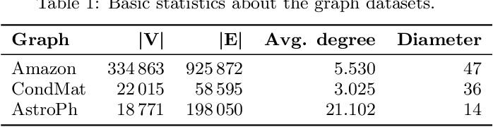 Figure 2 for Link Prediction via Higher-Order Motif Features
