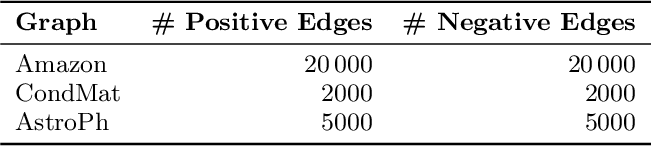 Figure 4 for Link Prediction via Higher-Order Motif Features