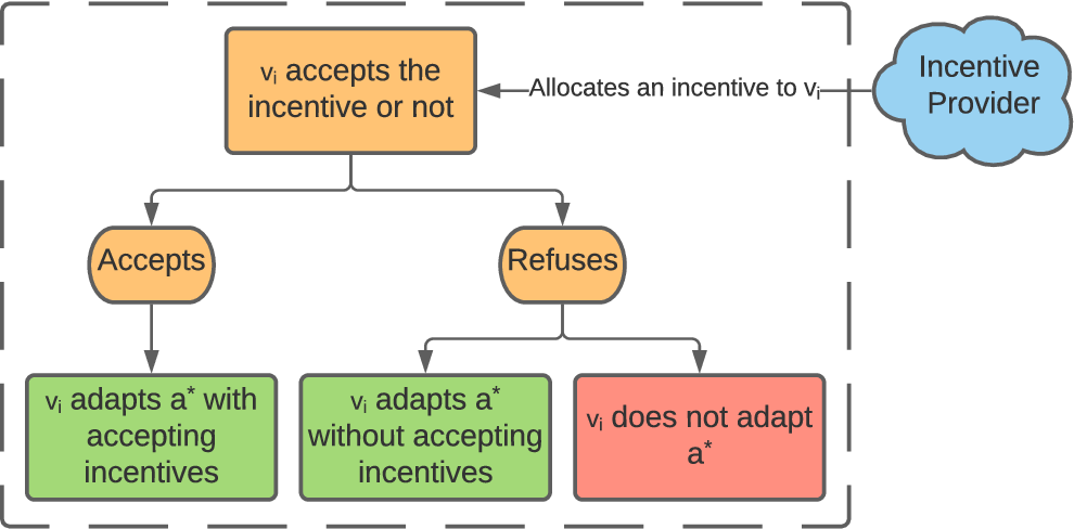 Figure 3 for Identifying Influential Users in Unknown Social Networks for Adaptive Incentive Allocation Under Budget Restriction
