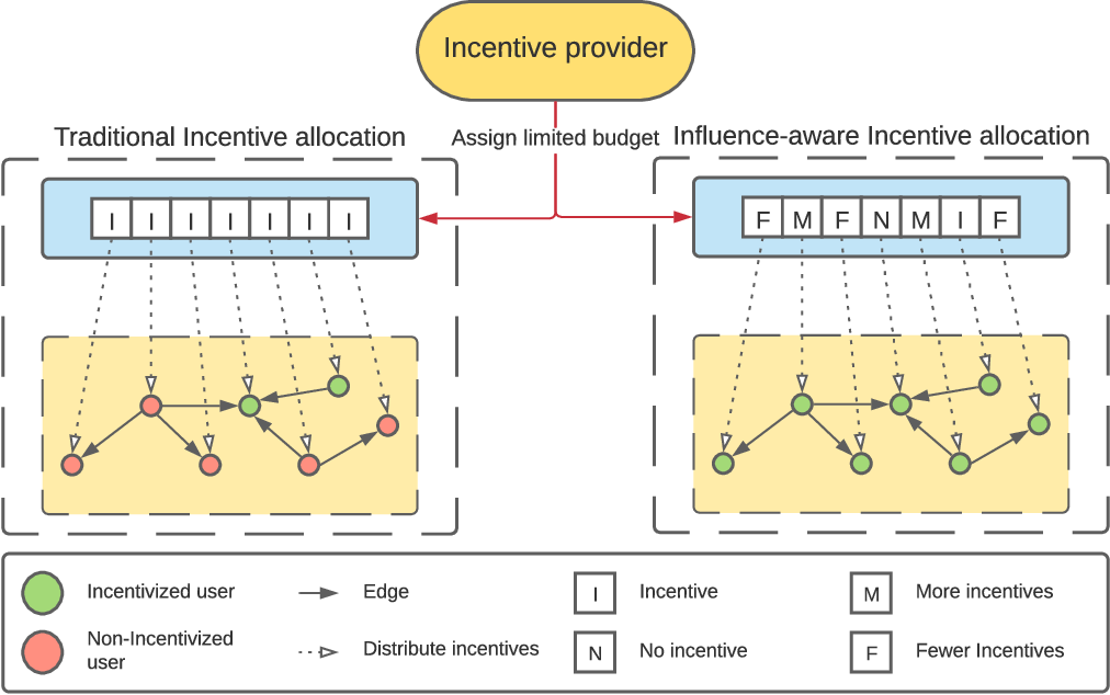 Figure 1 for Identifying Influential Users in Unknown Social Networks for Adaptive Incentive Allocation Under Budget Restriction