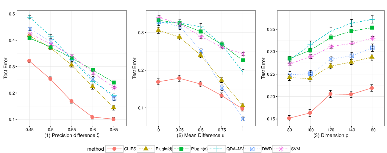 Figure 3 for Covariance-engaged Classification of Sets via Linear Programming
