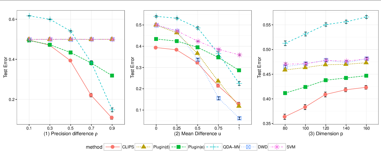 Figure 4 for Covariance-engaged Classification of Sets via Linear Programming