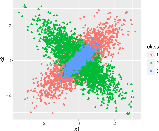 Figure 1 for Covariance-engaged Classification of Sets via Linear Programming