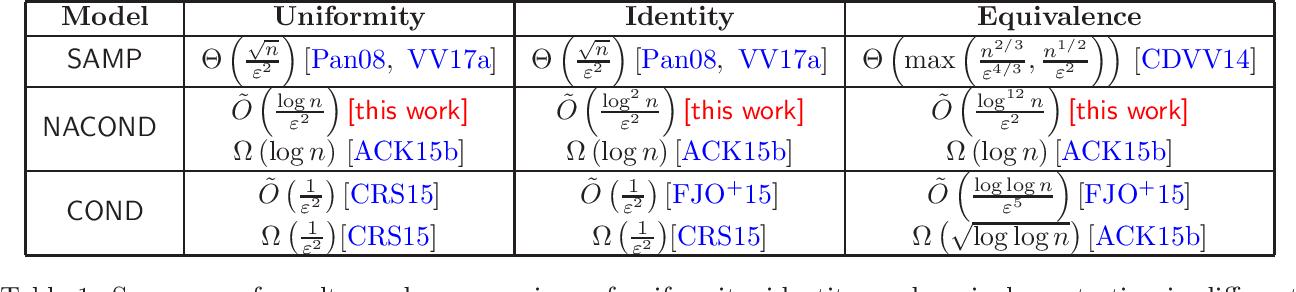 Figure 1 for Anaconda: A Non-Adaptive Conditional Sampling Algorithm for Distribution Testing
